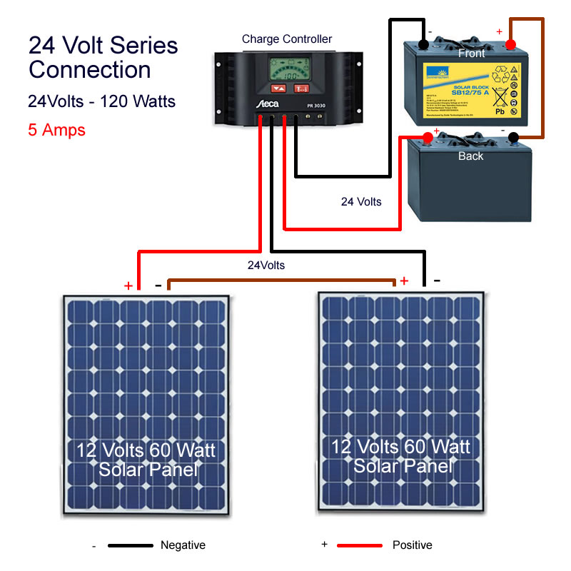 Connecting solar pv panels in series