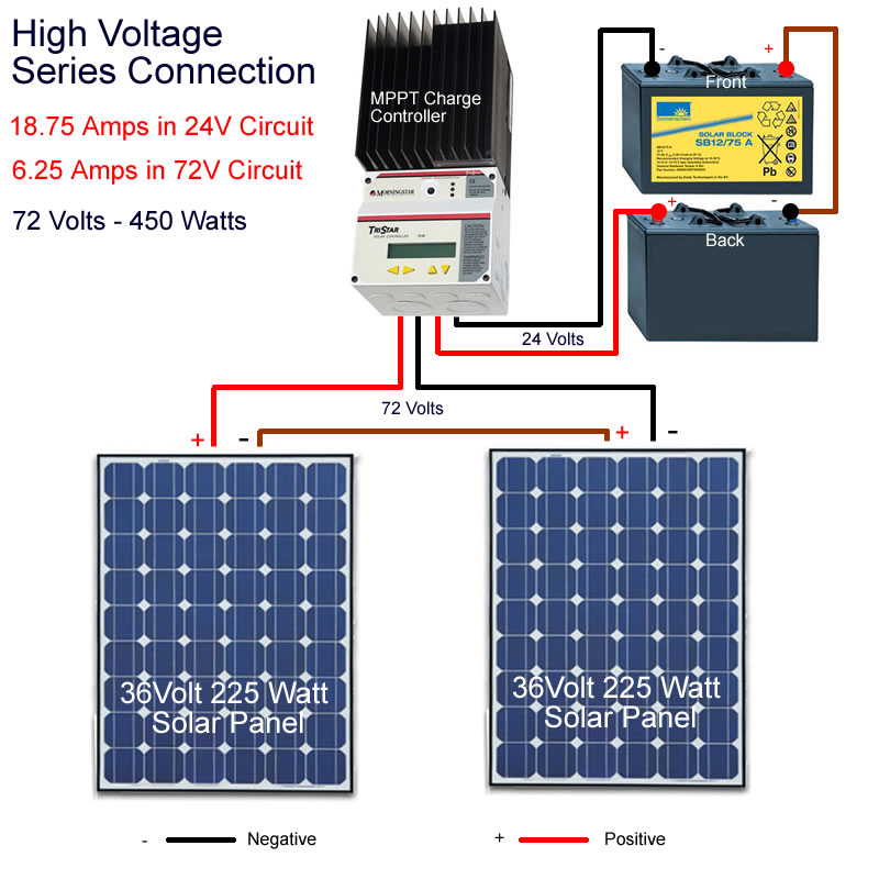 Connecting high voltage solar panels in series with a Tristar MPPT Charge controller