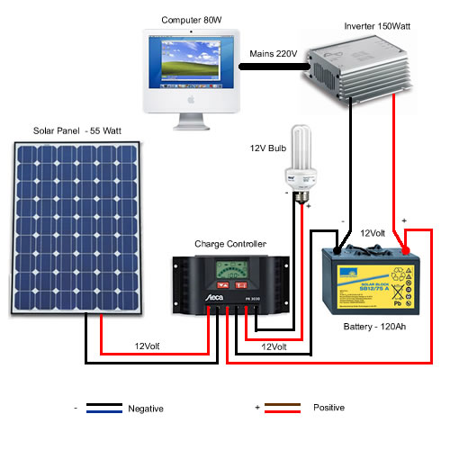 Solar power kit diagram