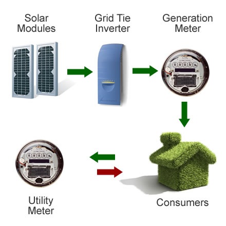 Net metering - Feed in tariff diagram