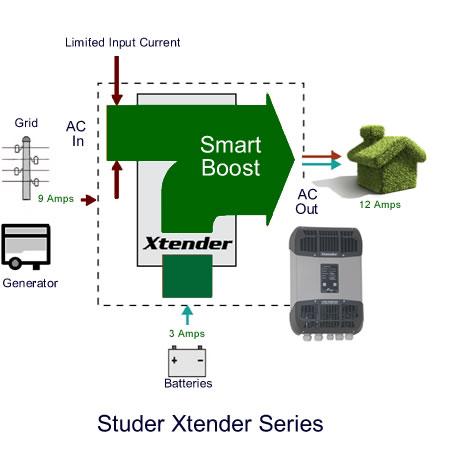 Studer Xtender