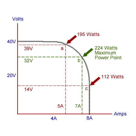 Solar Charge Controller Circuit Diagram Furthermore Mppt Solar ...