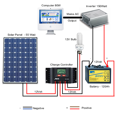 Solar Power Inverter Wiring Diagram: My gf and I are morons and need help figuring out how to power our rh:reddit.com,Design